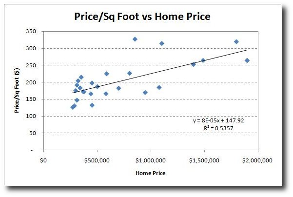 2008-10-01-price-per-sq-foot-vs-home-price