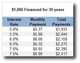 Financing Closing Costs