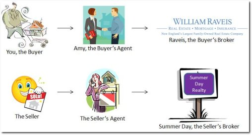 Real Estate Agency Representation