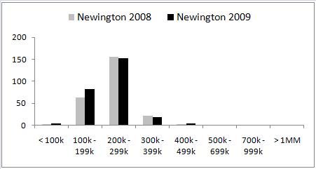 Hartford County Property Report's Newington Single-Family Home Sales Data for 2009