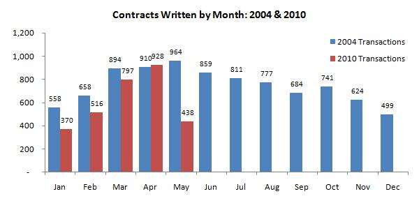 Hartford County Contracts Written by Month