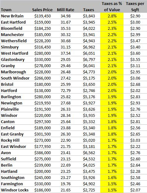Taxes as a Percent of Value for Hartford County in Grand List 2009
