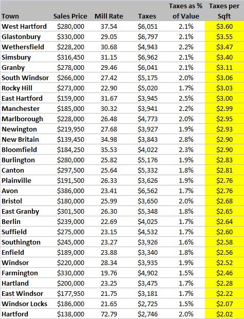 Taxes per Square Foot in Hartford County for Grand List 2009
