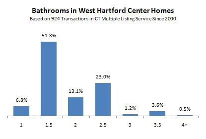Baths in West Hartford Center Homes