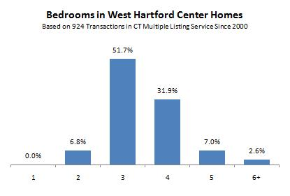 Bedrooms of West Hartford Center Homes