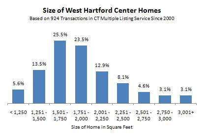 Home Sizes in West Hartford Center