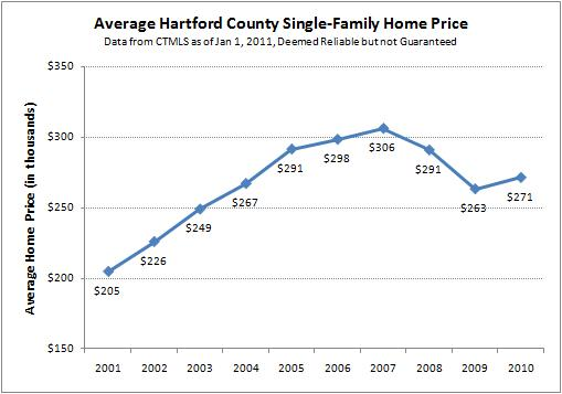 Average Hartford County Prices for Single-Family Homes