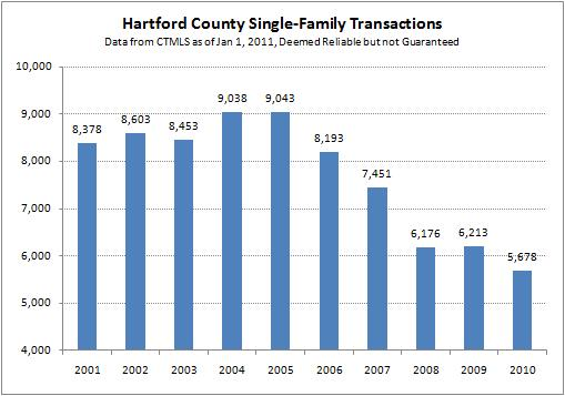Hartford County Single-Family Real Estate Transactions