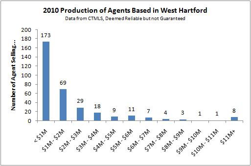 2010 Production of West Hartford Agents