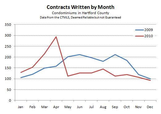2010 Hartford County Condo Contracts by Month