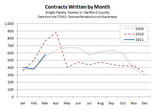Hartford County Contracts by Month