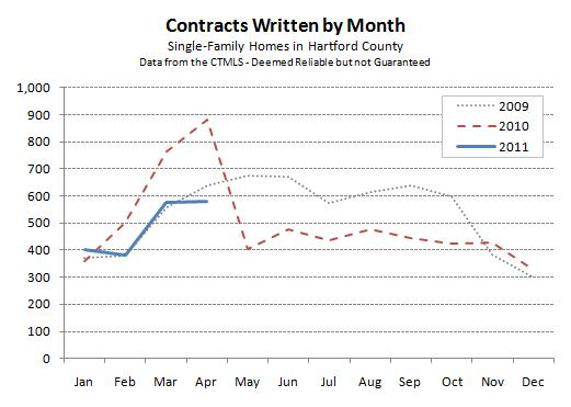 Hartford County Single-Family Contracts for April 2011