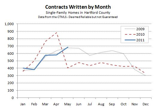 Hartford Country Real Estate Contracts for May 2011