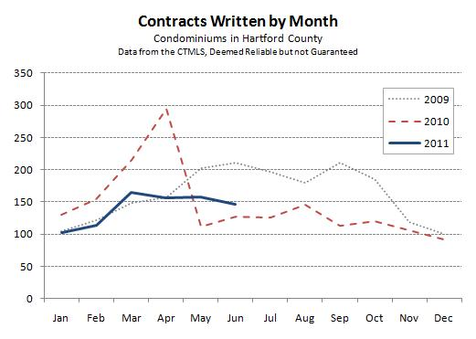 Hartford County Condo Contracts by Month - June 2011