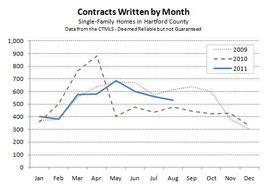 Hartford County Total Contracts for August 2011