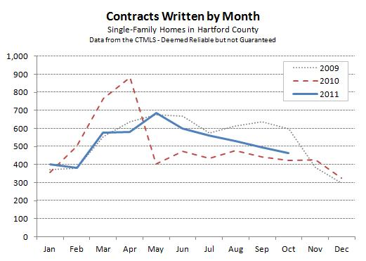 Hartford County Contracts for October 2011