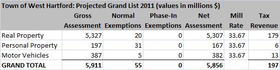 West Hartford Grand List 2011