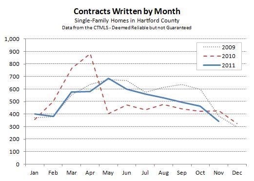 Hartford County November 2011 Contracts