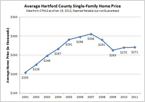 2011 Average Single-Family Home Prices in Hartford County