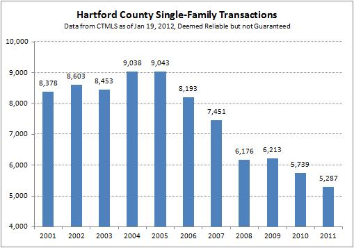 2011 Closed Single-Family Hartford County Transactions