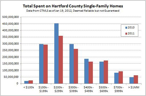 Amount Spent on Hartford County Single-Family Homes