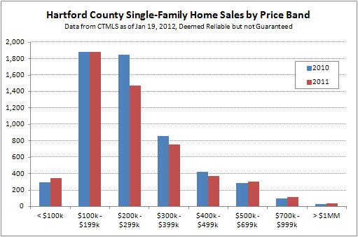 Hartford County Single-Family Sales by Price Band