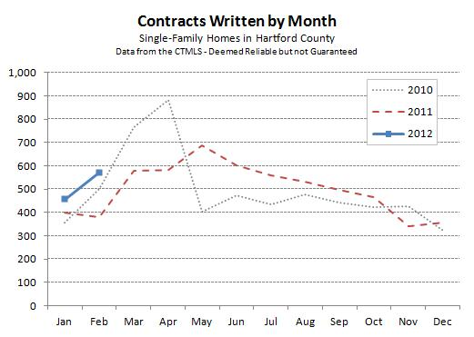 Hartford County Single-Family Contracts Feb 2012