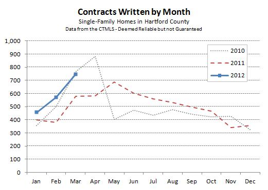 Hartford County Single-Family Contracts - March 2012