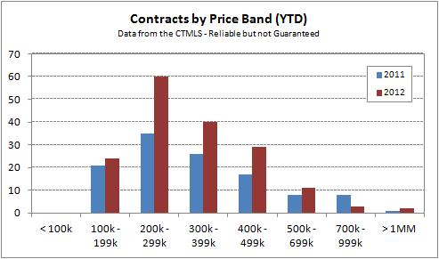 West Hartford March 2012 YTD Single-Family Contracts by Price Band