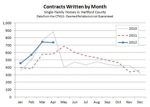 Hartford County Single-Family Contracts - April 2012