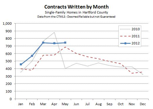Hartford County Single-Family Contracts - May 2012