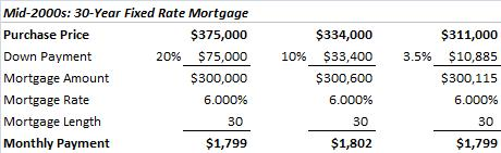 30-Year Fixed mortgages from the mid 2000s
