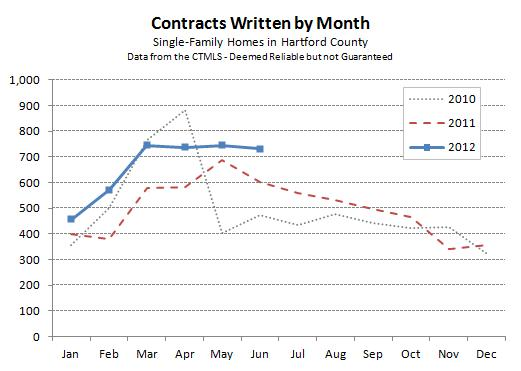 Hartford County Single-Family Contracts - June 2012