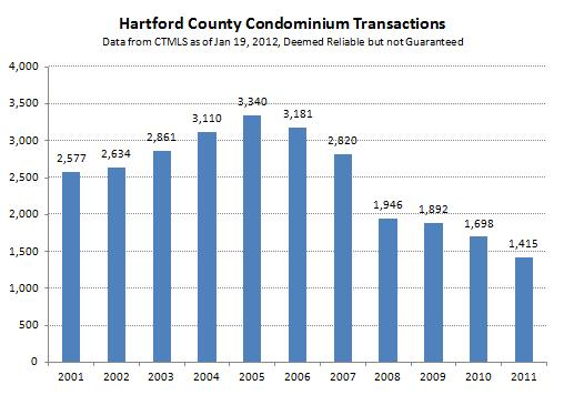 Hartford County Condo Transactions thru 2011