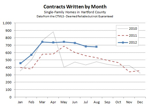 Hartford County Single Family Contracts in August 2012