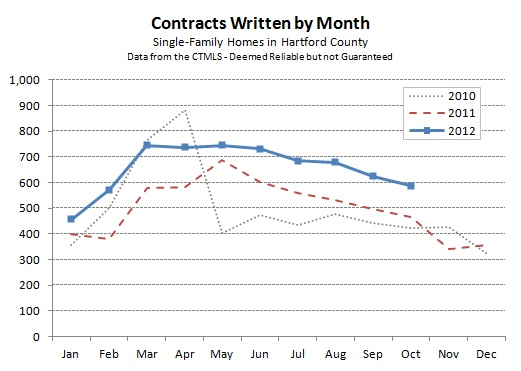 Hartford County Single Family Contracts in October 2012