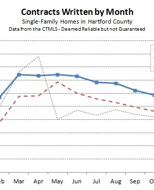 Hartford County Single Family Contracts in December 2012