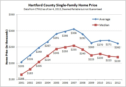 Hartford County Single-Family Prices 2012