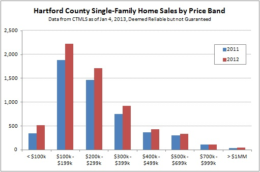 Hartford County Single-Family Sales Distribution 2012