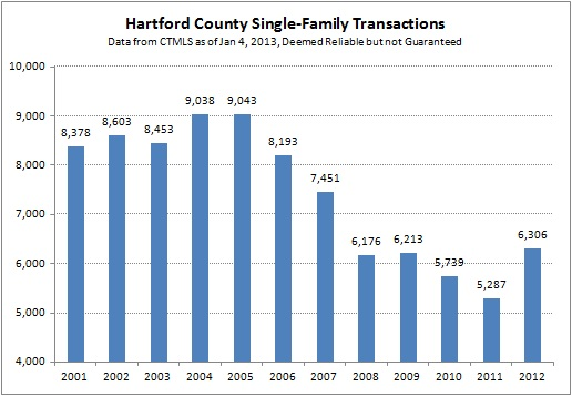 Hartford County Single-Family Transaction 2012