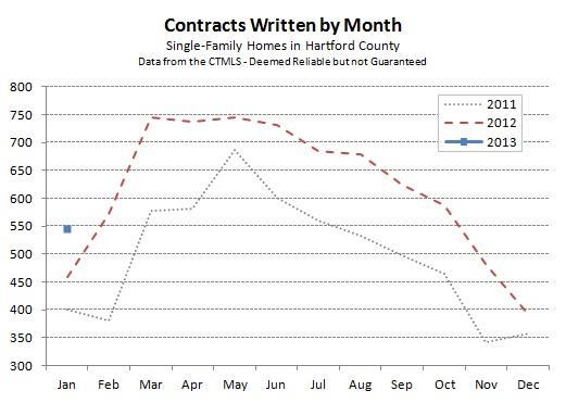 Hartford County Single Family Contracts in January 2013
