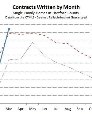 Hartford County Single Family Contracts in March 2013