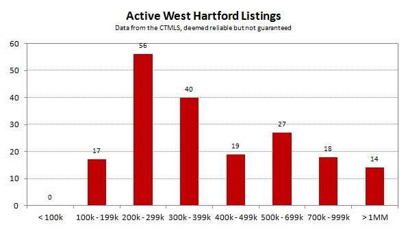 2013-04 Active West Hartford Listings
