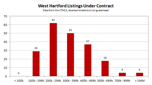 2013-04 West Hartford Listings Under Contract