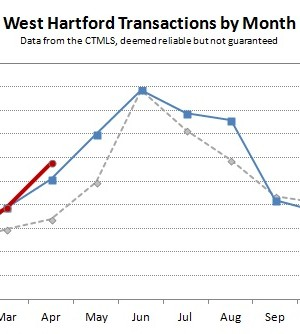 2013-04 West Hartford Transactions by Month