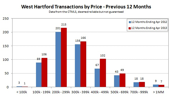 2013-04 West Hartford Transactions by Price