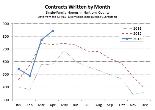 Hartford County Single Family Contracts in April 2013
