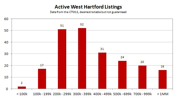 2013-05 Active West Hartford Listings