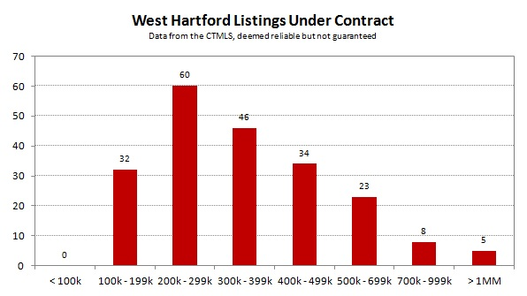 2013-05 West Hartford Listings Under Contract