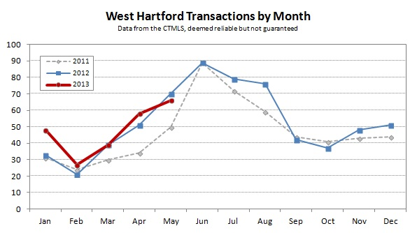 2013-05 West Hartford Transactions by Month
